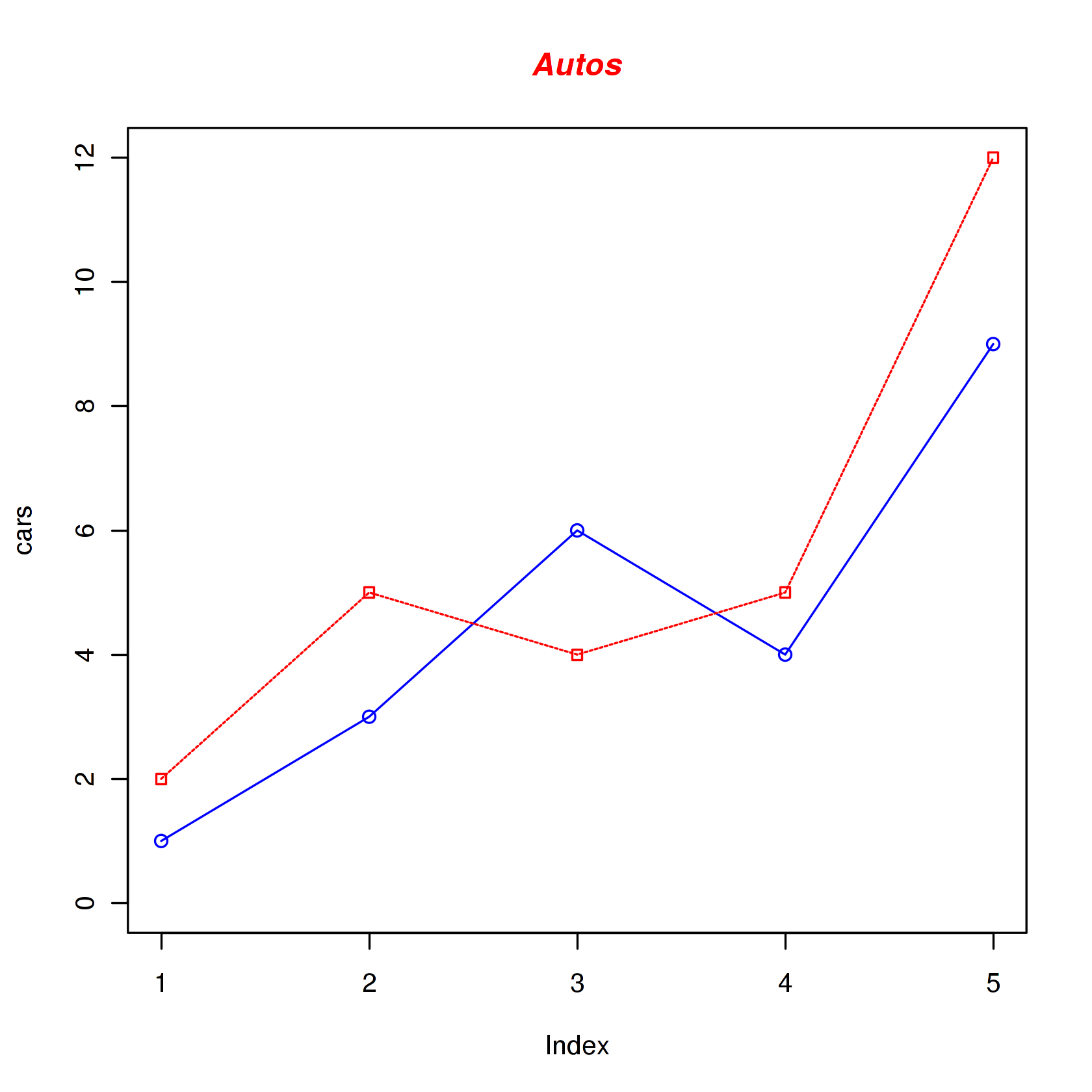 Shared - cloud-examples/r/r-plotting sagews